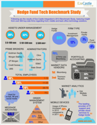 Hedge Fund Technology Study Infographic