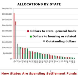 How States Are Spending Settlement Funds