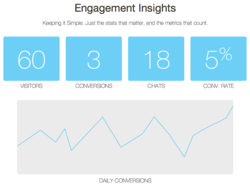 Convertly Engagement Insights