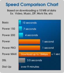 HughesNet Speeds