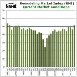Remodeling Market Index October 2012