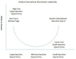 Recruitment Agencies, international recruitment firm