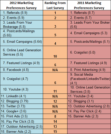 HomeGain Survey Identifies Real Estate Agents' Top Marketing ...