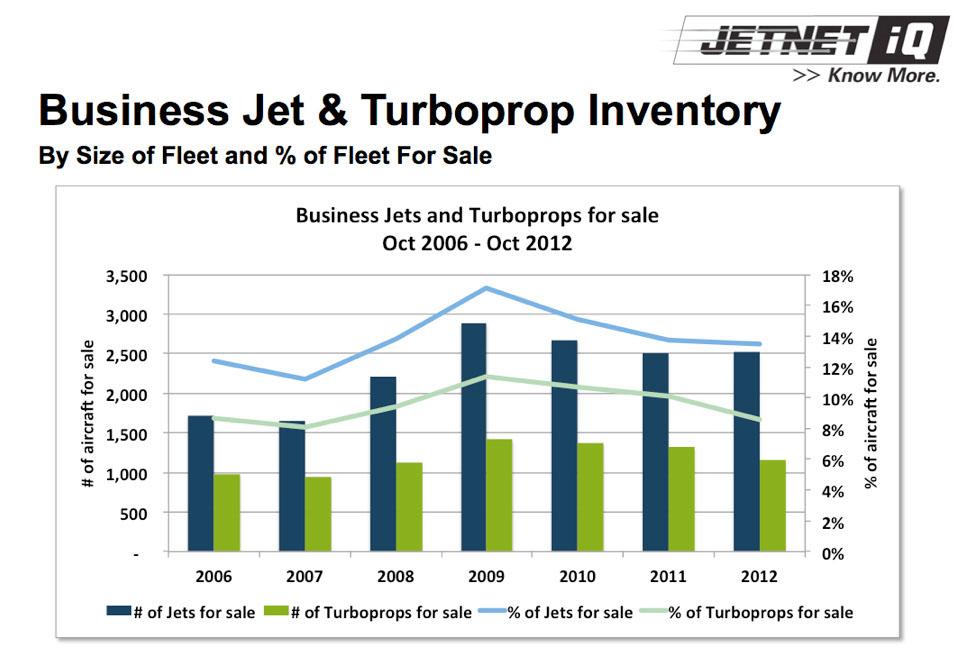 Turboprop Jet Business Jet Turboprop