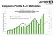 Corporate Profits & Jet Deliveries