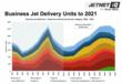 Business Jet Delivery Units to 2021