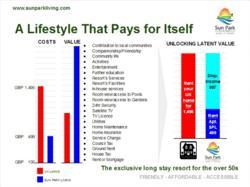 Sun-Park-Living-cost-benefit-comparison-uk-lifestyle-retirement