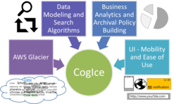 CogICE Storage Managment Solution On AWS Glacier