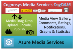 Azure Media Services Cognosys CogDAM Digital Asset management