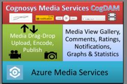 Azure Media Services Cognosys CogDAM Digital Asset management