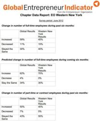 Western New York vs Global Results for EO Global Indicator Business Growth Survey