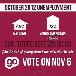 12.0 Percent Unemployment for Young Americans in October