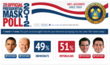 BuyCostumes.com's Official Mask Poll Predicts Mitt Romney Will Be Our 45th President