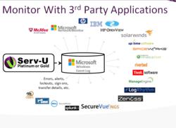Monitor Serv-U FTP Server via the Windows Application Event Log