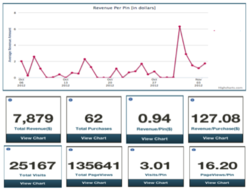 Pinterest revenue, clicks and ROI tracking by Pinfluencer