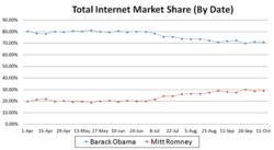 Internet Marketing Performance
