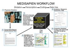 MediSapien™ workflow from dictation to EHR