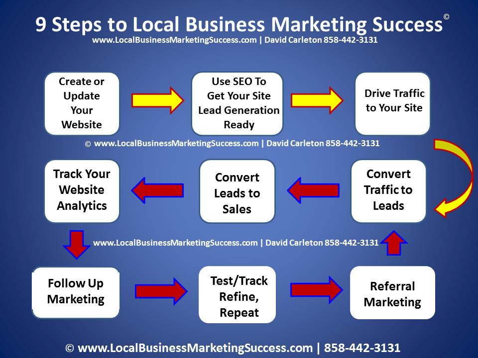 Marketing strategies for a local consulting