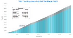 fiscal cliff, paycheck, withholding tax