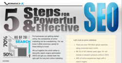 5 Steps for Powerful & Effective SEO