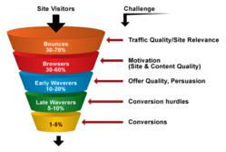 Conversion Rate Optimization by Powerhouse Internet Marketing