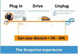 Progressive Snapshot Insurance in Illinois
