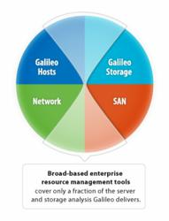 Broad-based enterprise resource management tools cover only a fraction of the server and storage analysis Galileo delivers.