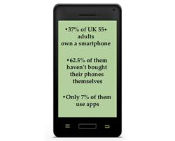 UK Adults Phones Survey