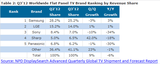 North America And China Tv Shipments Rise Ahead Of
