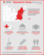 Red Cross Superstorm Sandy Response Infographic- The American Red Cross has launched relief operations in 10 states, the District of Columbia and Puerto Rico to help people affected by Superstorm Sandy.