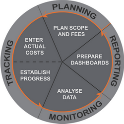 Project Planning and Tracking Process