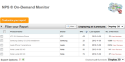 Click on any product name opens Customer Experience (CX) Analysis Dashboard as shown on the right.