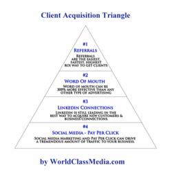 Dental Marketing - Client Acquisition Flow Chart