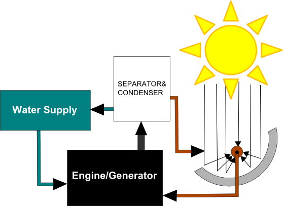 hydroice project converts combustion engine to run and generate electricity using only solar energy
