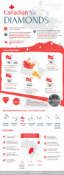 Canadian Mined Diamonds Infographic
