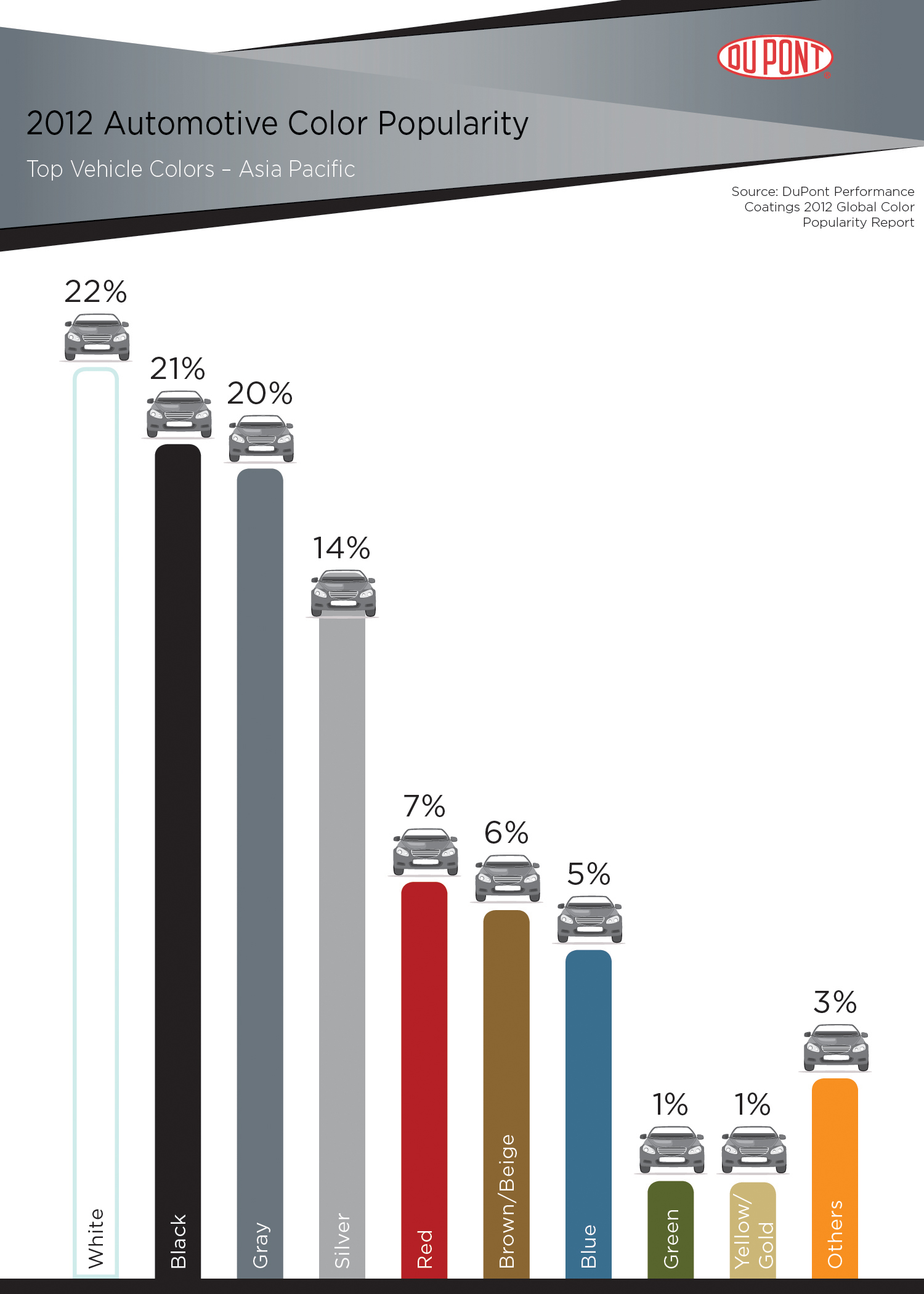2012 DuPont Automotive Color Popularity Report Showcases ...