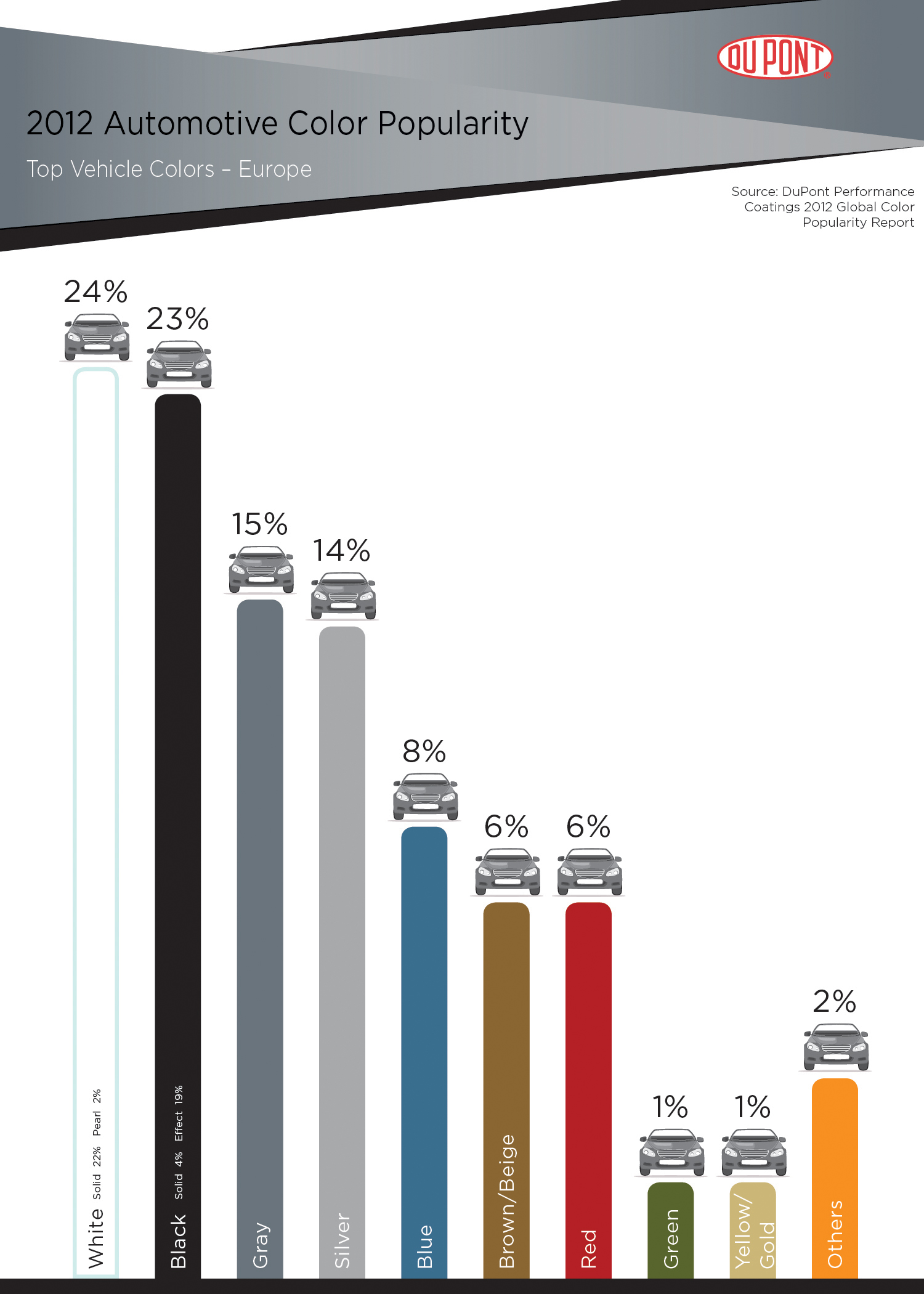 2012 dupont automotive color popularity report showcases global 2012 dupont automotive color popularity report europe nvjuhfo Choice Image