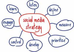 Business Opportunity Website Social Media Strategy