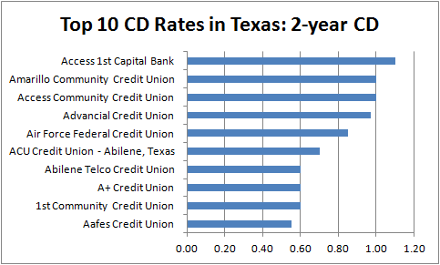Best Cd Rates >> Houston Texas Cd Rates Cd Rates Compare The Best Cd