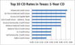 best cd rates in texas