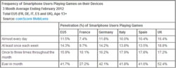 social mobile gaming europe