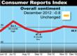 Consumer Reports Index Finds Sentiment Among Affluent Americans Drops Sharply as Fiscal Cliff Talk Looms
