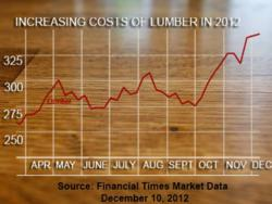 Lumber Costs Are Up - chart by Fnancial Times