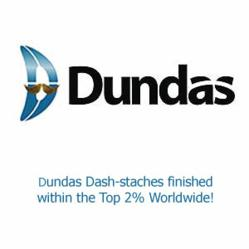 Dundas Data Visualization Places in Top 2% Worldwide in Movember Fundraising