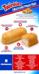 Twinkies Infographic