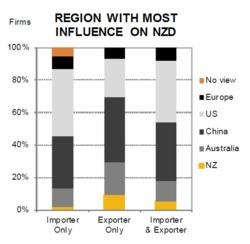 Foreign Exchange Region With Most Influence On NZD