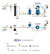 Peroxone Flow Diagram