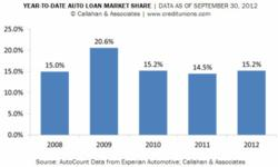 credit union auto loan market share