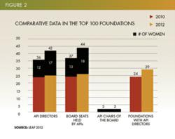 2012 API Representation on the Top 100 Foundation Boards
