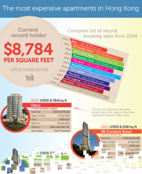 List of the most expensive apartments in Hong Kong – Infographic by Home Net